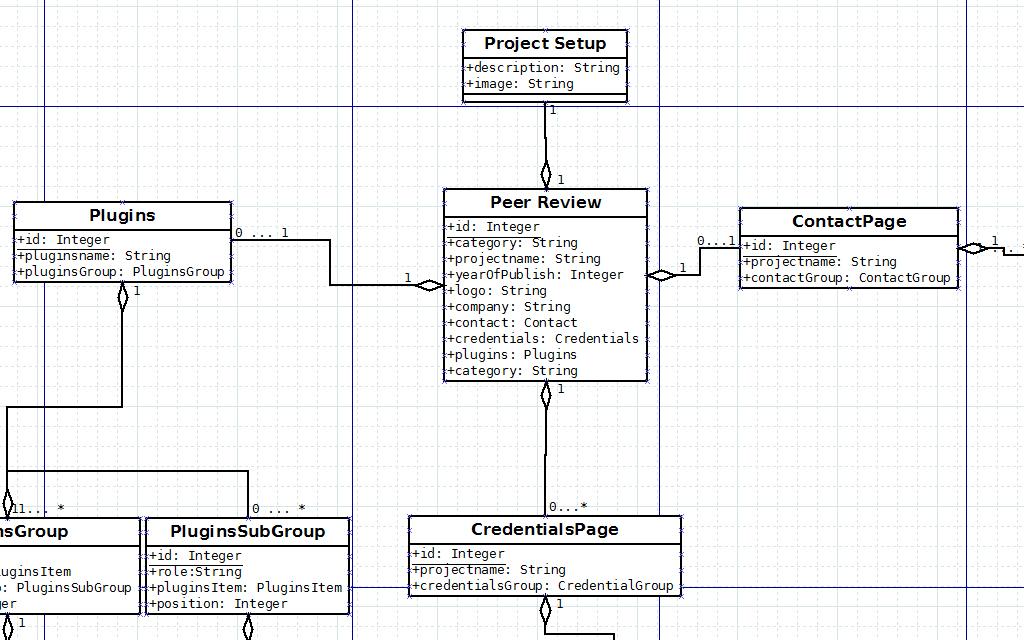 UML - Klassendiagram