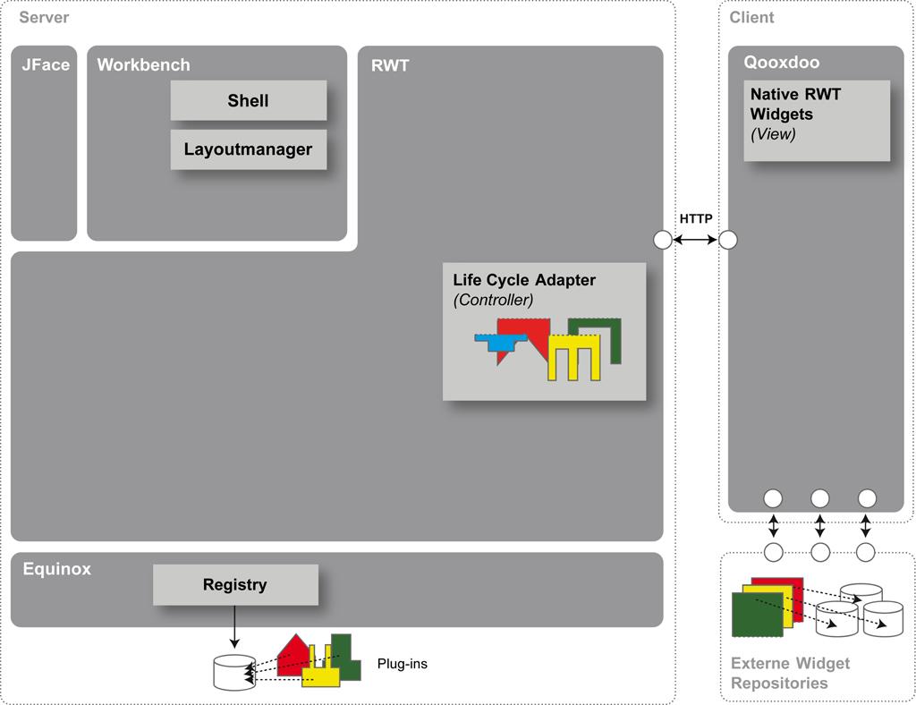 Rich Ajax Platform - Prototyp Architektur