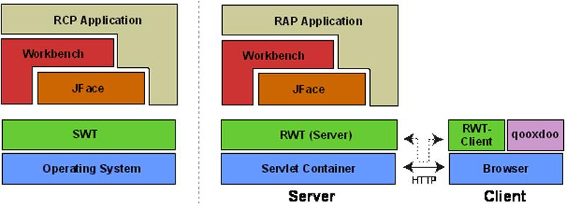 Rich Ajax Platform - Architektur