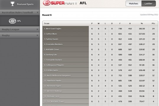 AFL list view