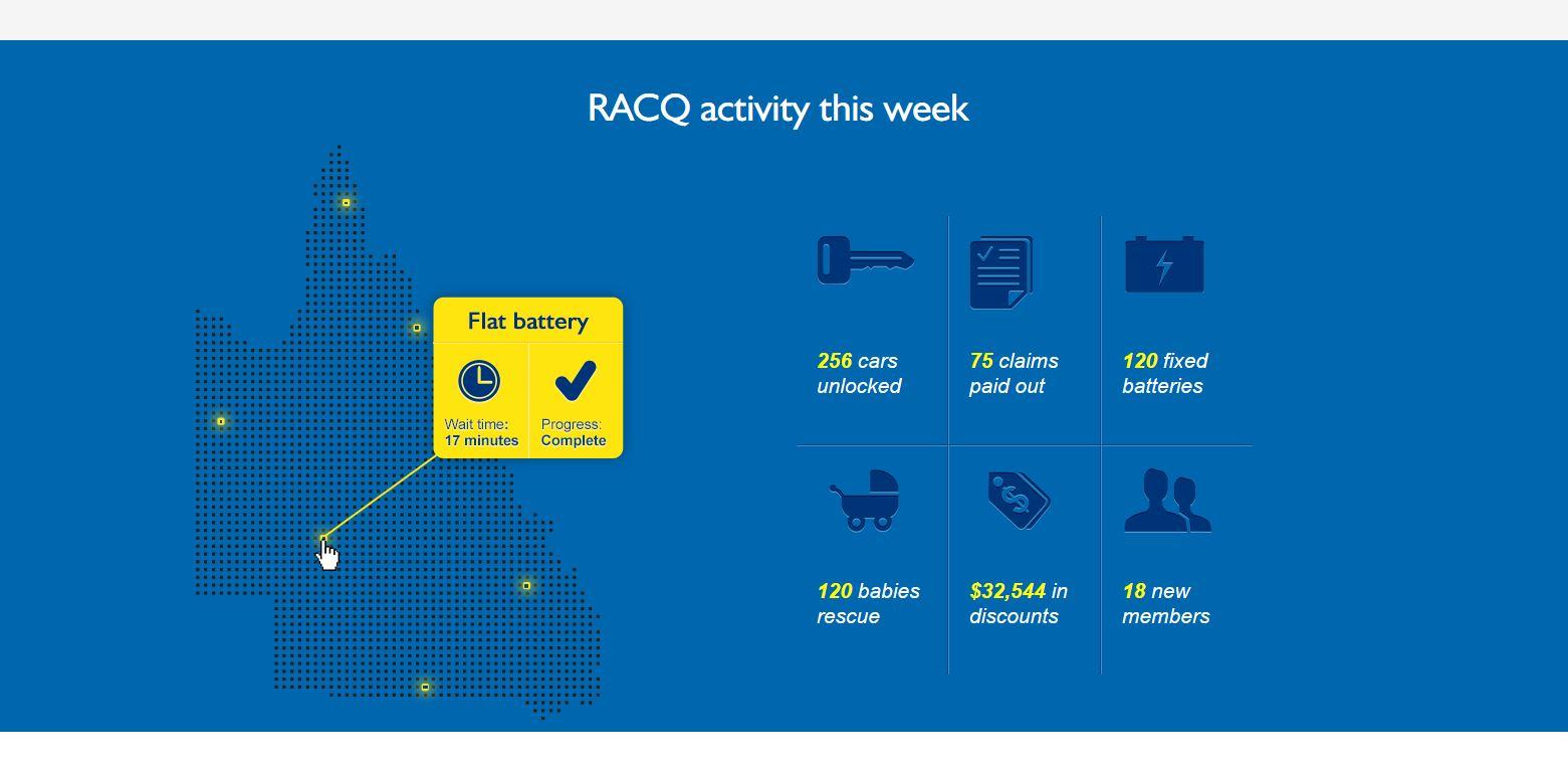 Racq - Ansicht der Dienst-Liste auf Desktop-Geräten